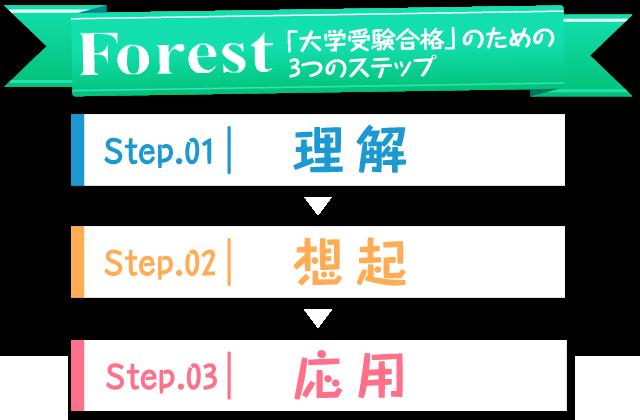 「大学受験合格」のための3つのステップ